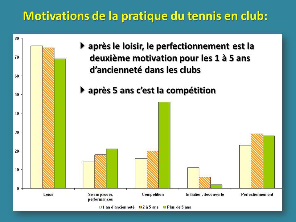 après le loisir, le perfectionnement est la deuxième motivation pour les 1 à 5 ans dancienneté dans les clubs après le loisir, le perfectionnement est la deuxième motivation pour les 1 à 5 ans dancienneté dans les clubs après 5 ans cest la compétition après 5 ans cest la compétition