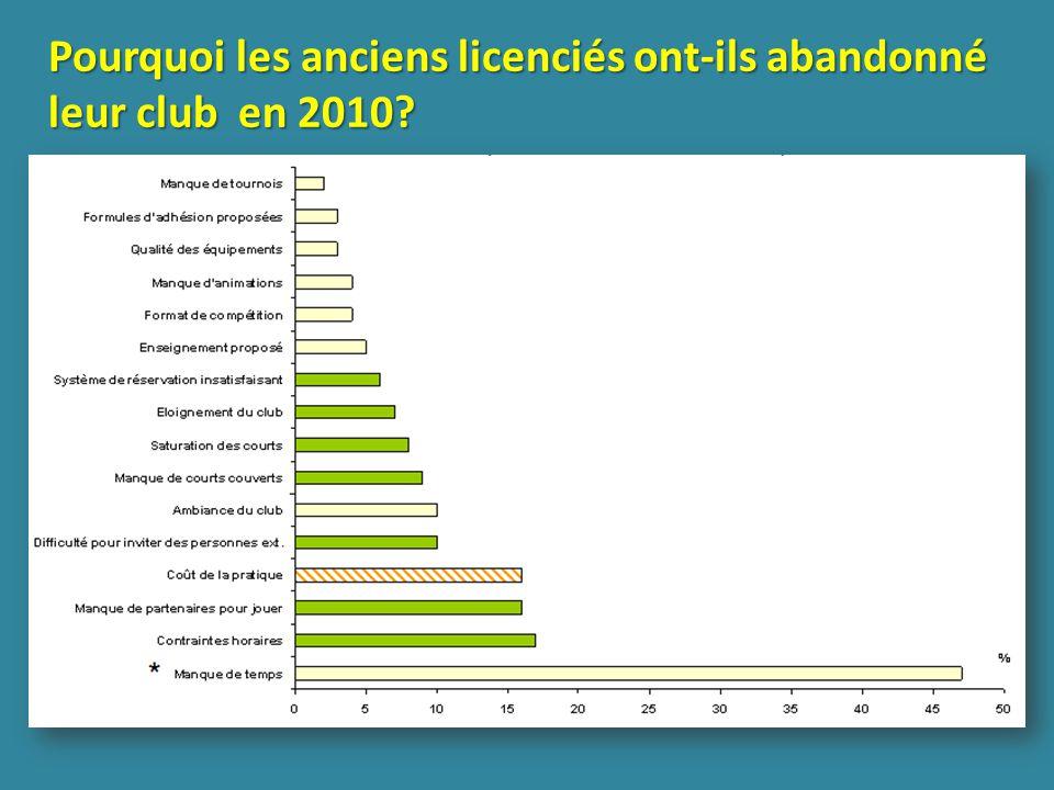 Pourquoi les anciens licenciés ont-ils abandonné leur club en 2010?