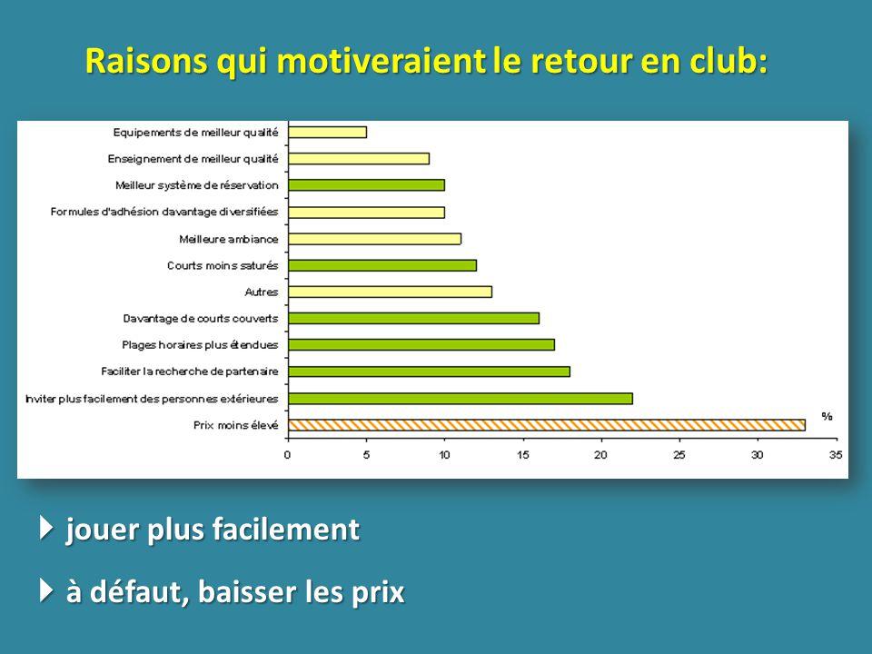 Raisons qui motiveraient le retour en club: jouer plus facilement jouer plus facilement à défaut, baisser les prix à défaut, baisser les prix