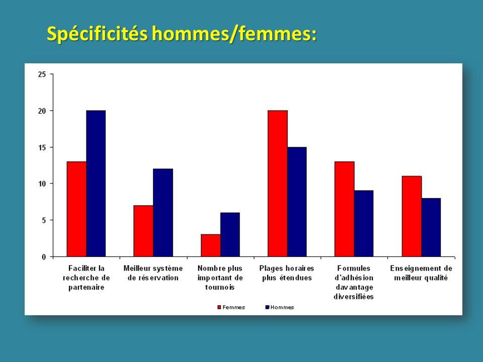 Spécificités hommes/femmes: