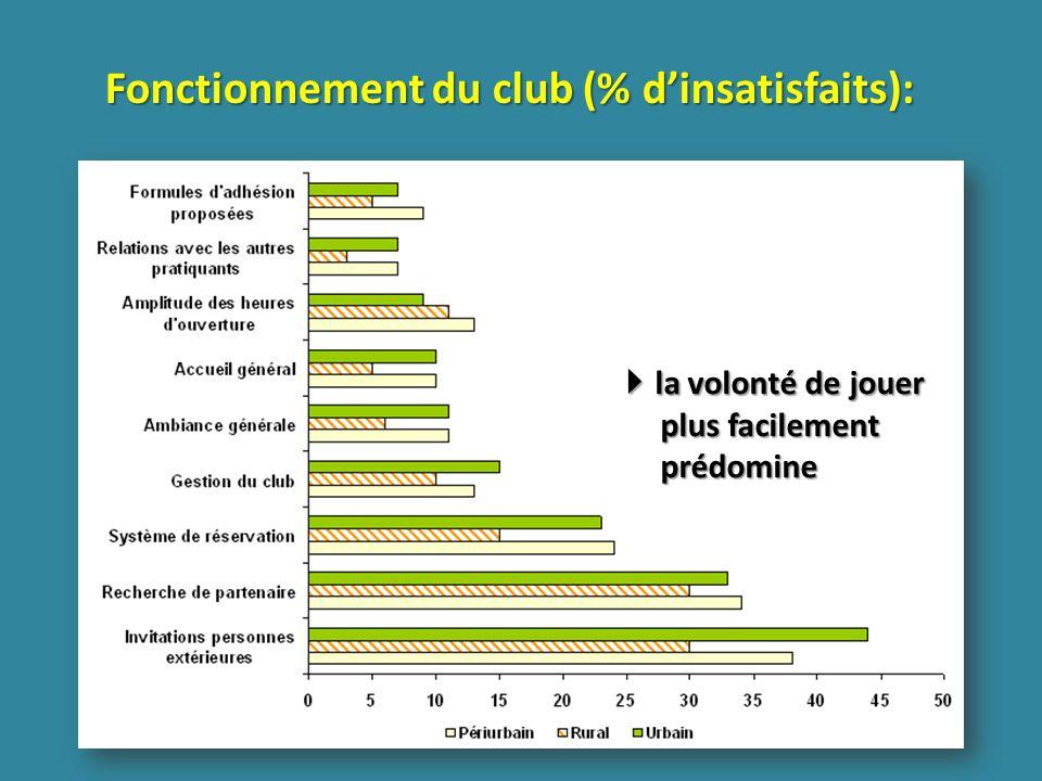 Fonctionnement du club (% dinsatisfaits): la volonté de jouer plus facilement prédomine la volonté de jouer plus facilement prédomine