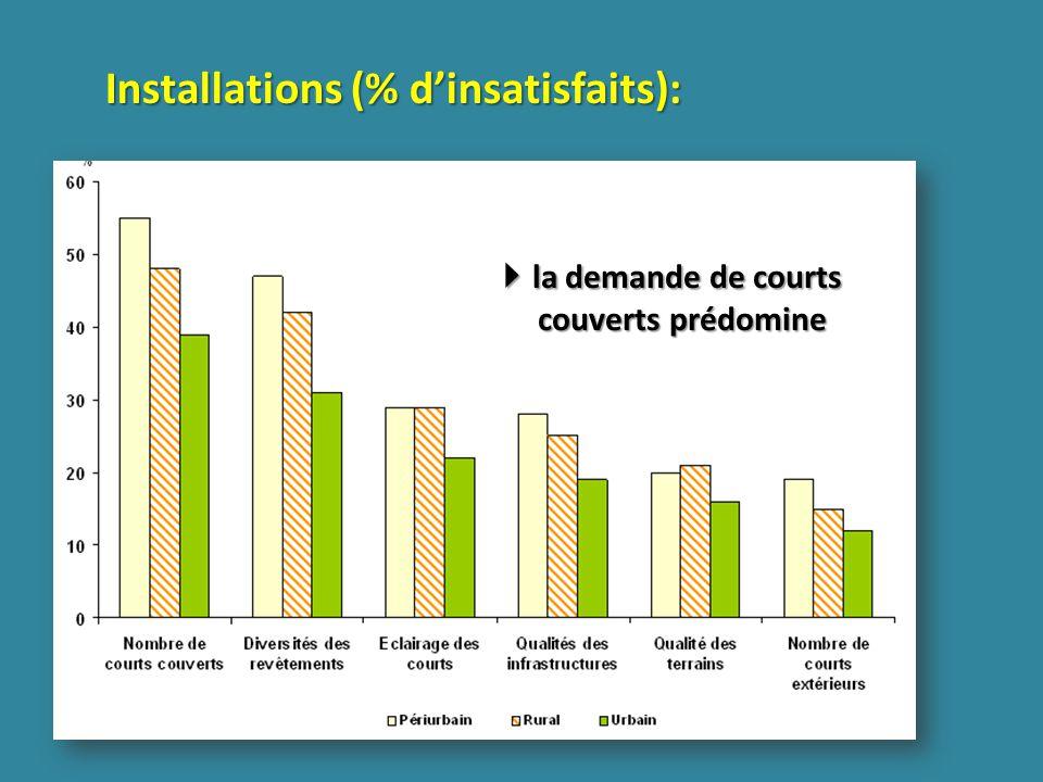 Installations (% dinsatisfaits): la demande de courts couverts prédomine la demande de courts couverts prédomine
