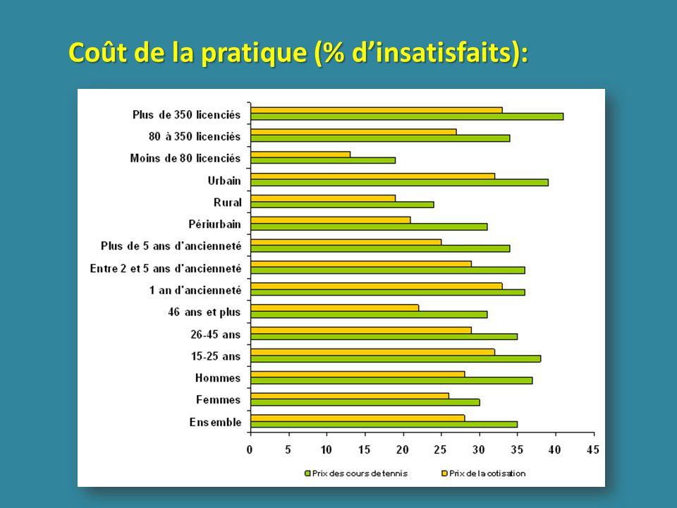 Coût de la pratique (% dinsatisfaits):