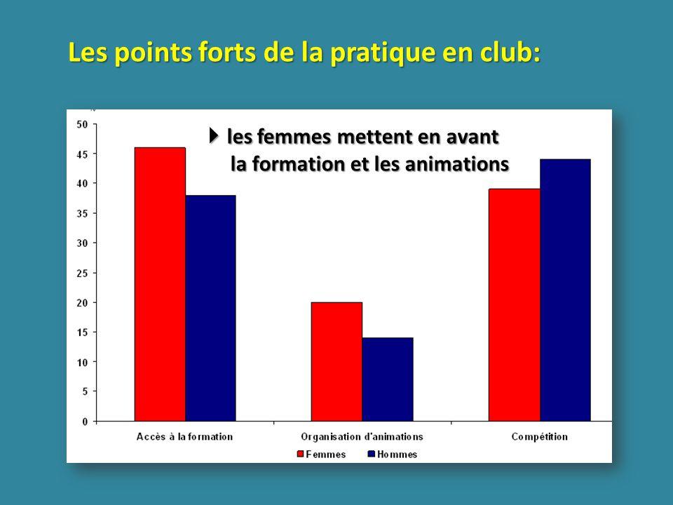 Les points forts de la pratique en club: les femmes mettent en avant la formation et les animations les femmes mettent en avant la formation et les animations