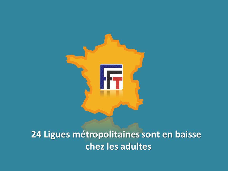 24 Ligues métropolitaines sont en baisse chez les adultes