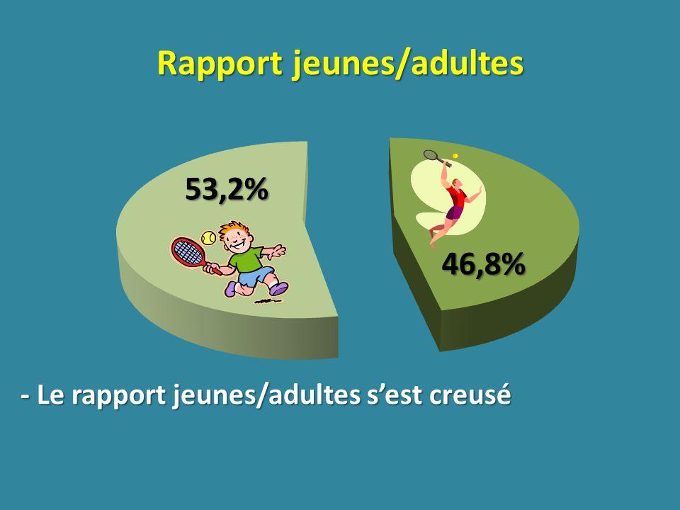 53,2% 46,8% Rapport jeunes/adultes - Le rapport jeunes/adultes sest creusé