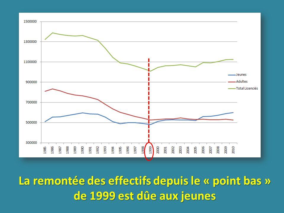 La remontée des effectifs depuis le « point bas » de 1999 est dûe aux jeunes