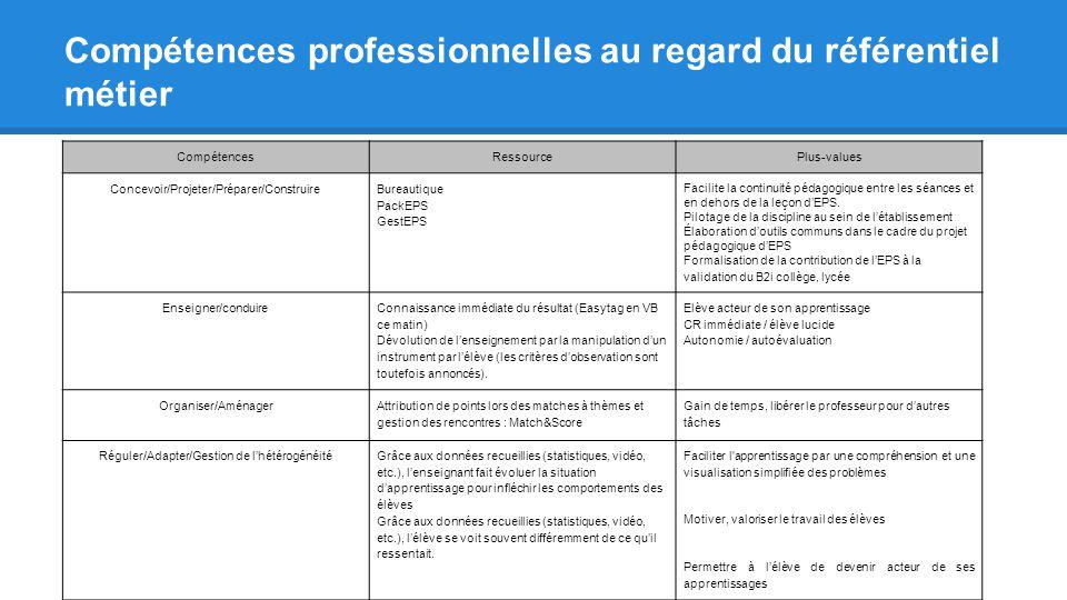 CompétencesRessourcePlus-values Concevoir/Projeter/Préparer/Construire Bureautique PackEPS GestEPS Facilite la continuité pédagogique entre les séance