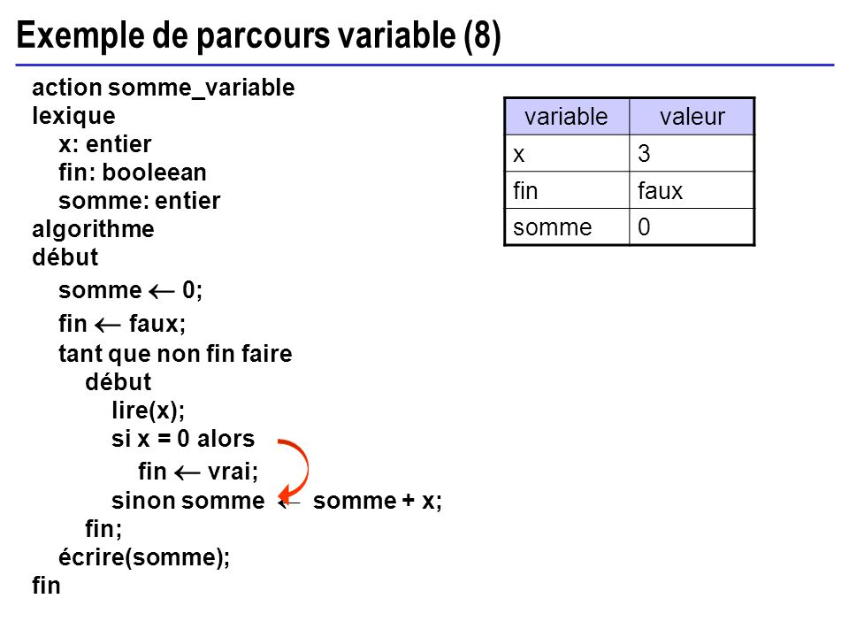 Exemple de parcours variable (8) action somme_variable lexique x: entier fin: booleean somme: entier algorithme début somme 0; fin faux; tant que non