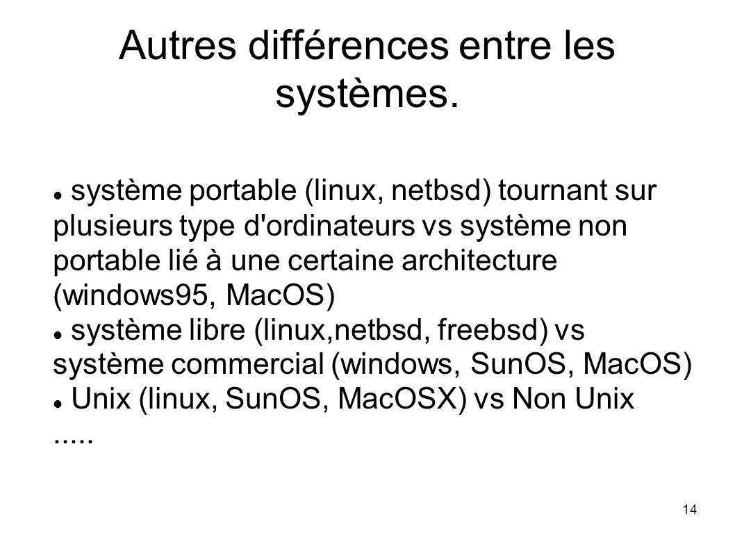 14 Autres différences entre les systèmes.