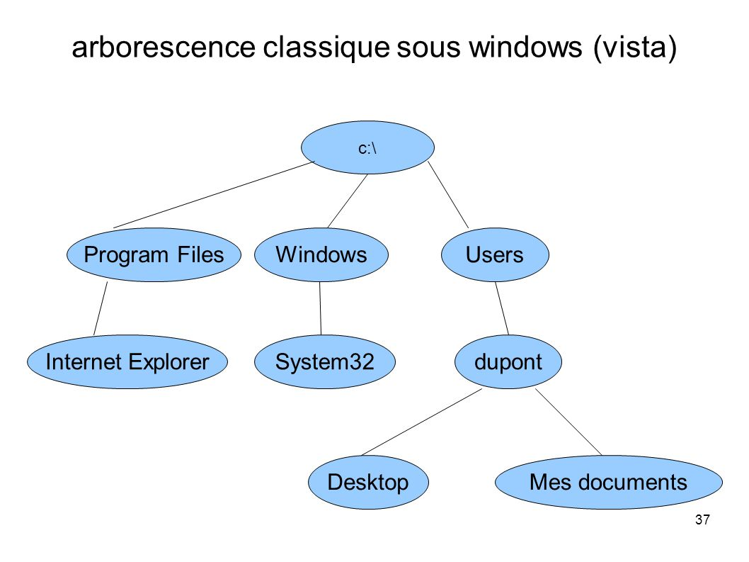 37 arborescence classique sous windows (vista) c:\ Users System32 WindowsProgram Files dupontInternet Explorer DesktopMes documents