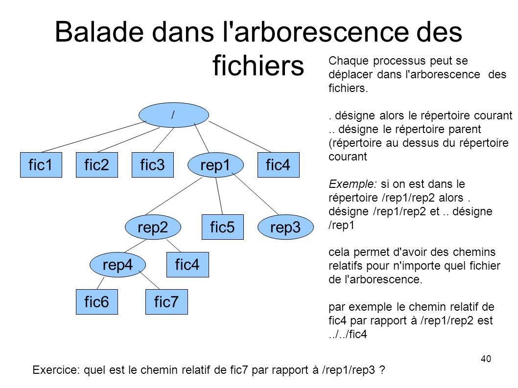 40 Balade dans l arborescence des fichiers fic1fic2fic3fic4 / rep1 rep4 rep3rep2fic5 fic4 fic7fic6 Chaque processus peut se déplacer dans l arborescence des fichiers..