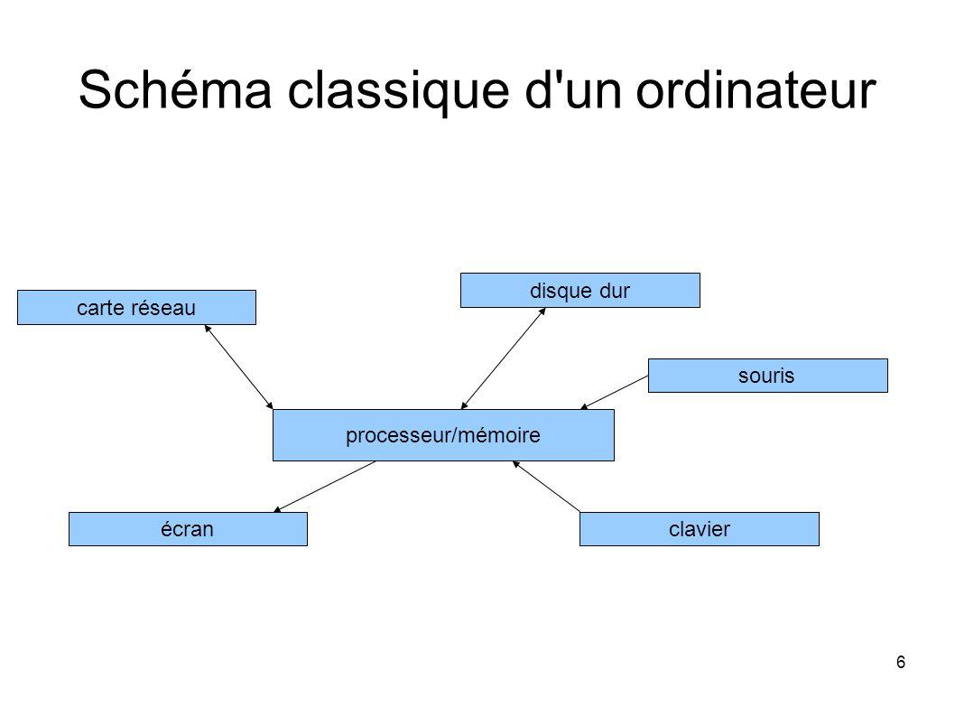 6 Schéma classique d un ordinateur processeur/mémoire disque dur mémoireclavierécran souris carte réseau