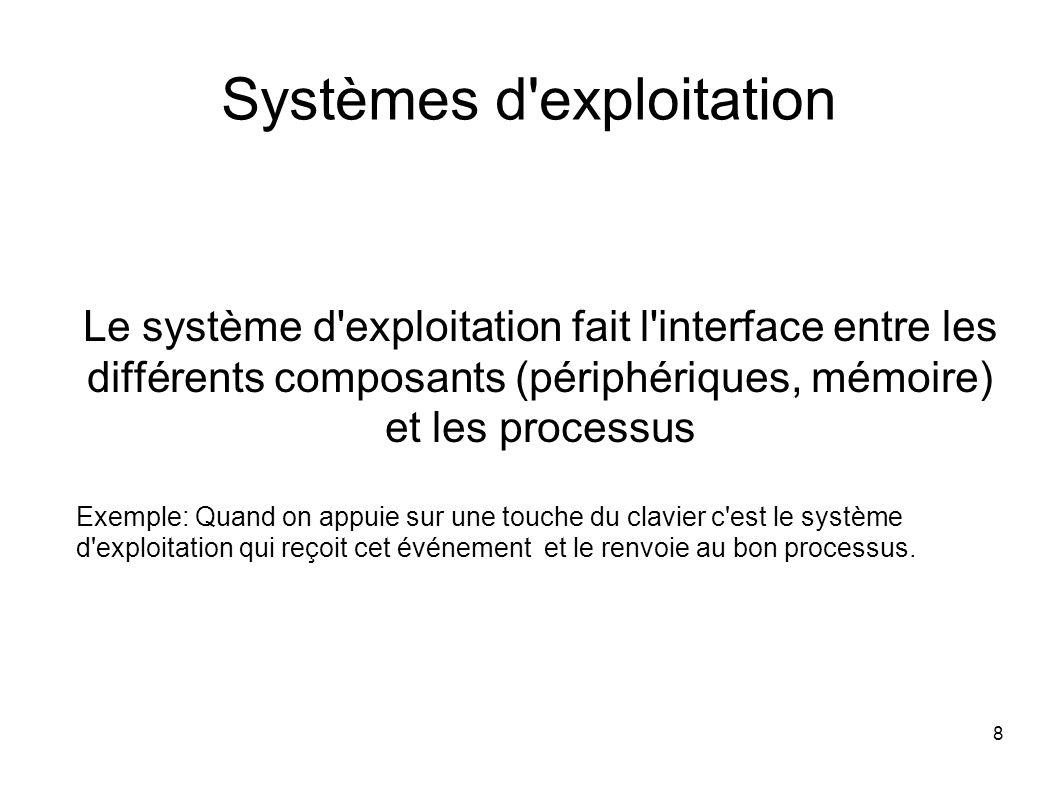 8 Systèmes d exploitation Le système d exploitation fait l interface entre les différents composants (périphériques, mémoire) et les processus Exemple: Quand on appuie sur une touche du clavier c est le système d exploitation qui reçoit cet événement et le renvoie au bon processus.