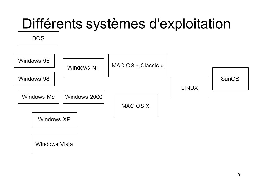 9 Différents systèmes d'exploitation Windows 95 Windows 98 Windows NT Windows XP Windows Vista MAC OS « Classic » MAC OS X LINUX DOS Windows MeWindows