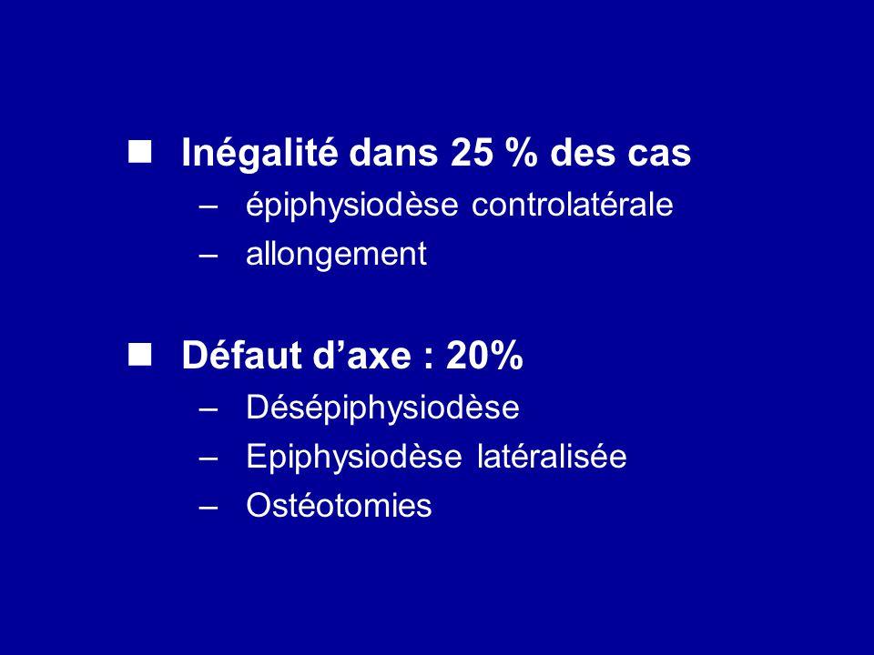 Inégalité dans 25 % des cas –épiphysiodèse controlatérale –allongement Défaut daxe : 20% –Désépiphysiodèse –Epiphysiodèse latéralisée –Ostéotomies