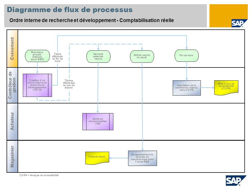 Diagramme de flux de processus Ordre interne de recherche et développement - Comptabilisation réelle Contrôleur de gestion Magasinier Événement Achete