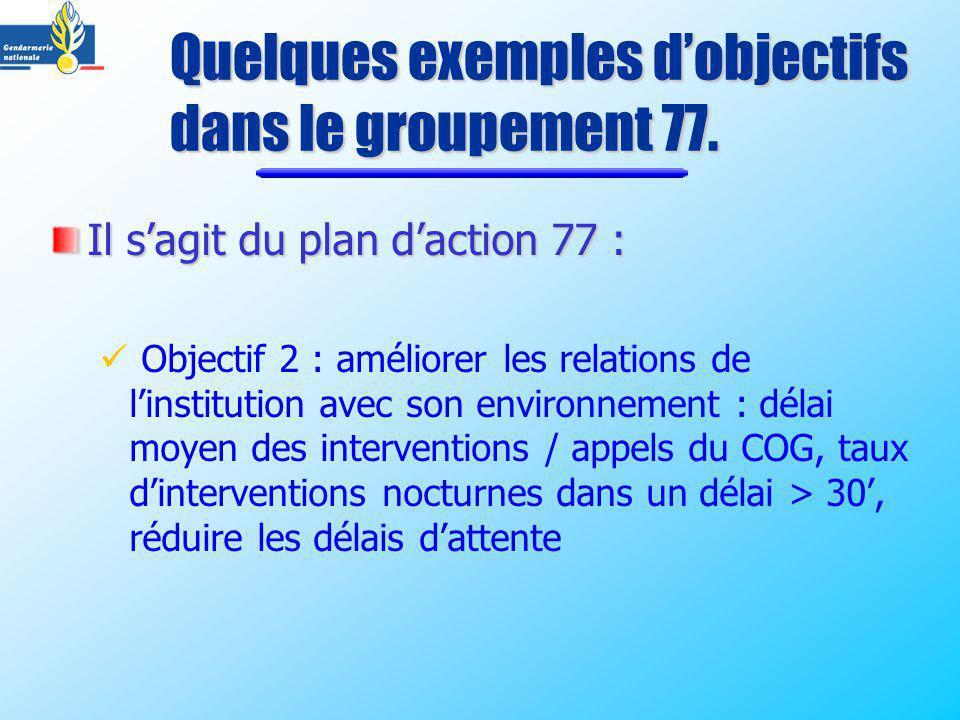 Il sagit du plan daction 77 : Objectif 2 : améliorer les relations de linstitution avec son environnement : délai moyen des interventions / appels du