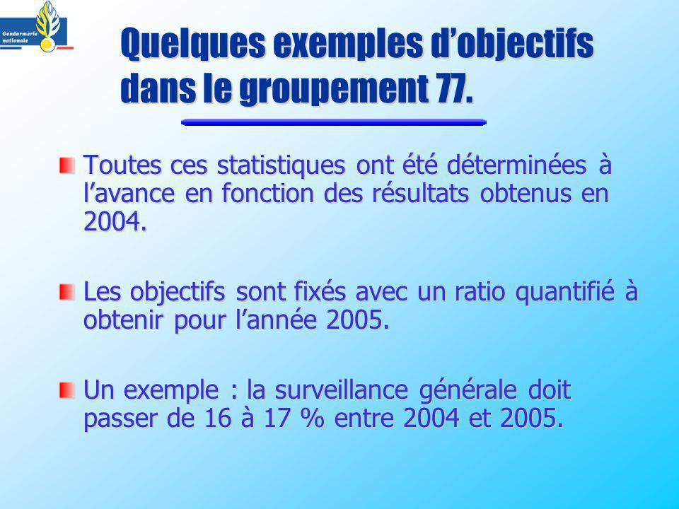 Toutes ces statistiques ont été déterminées à lavance en fonction des résultats obtenus en 2004. Les objectifs sont fixés avec un ratio quantifié à ob