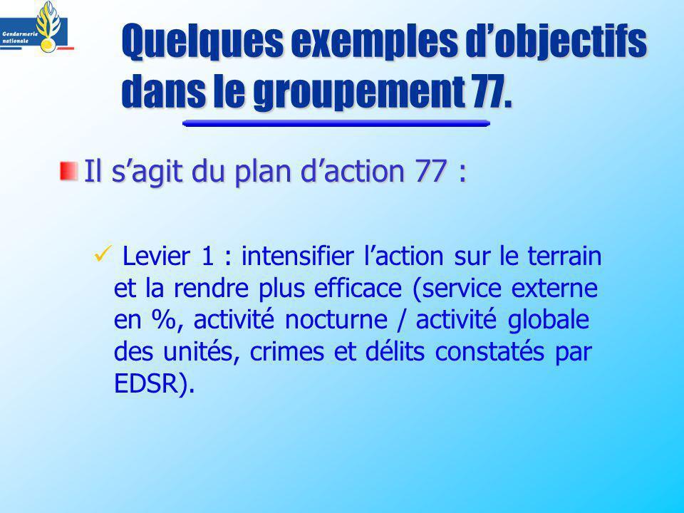Il sagit du plan daction 77 : Levier 1 : intensifier laction sur le terrain et la rendre plus efficace (service externe en %, activité nocturne / acti