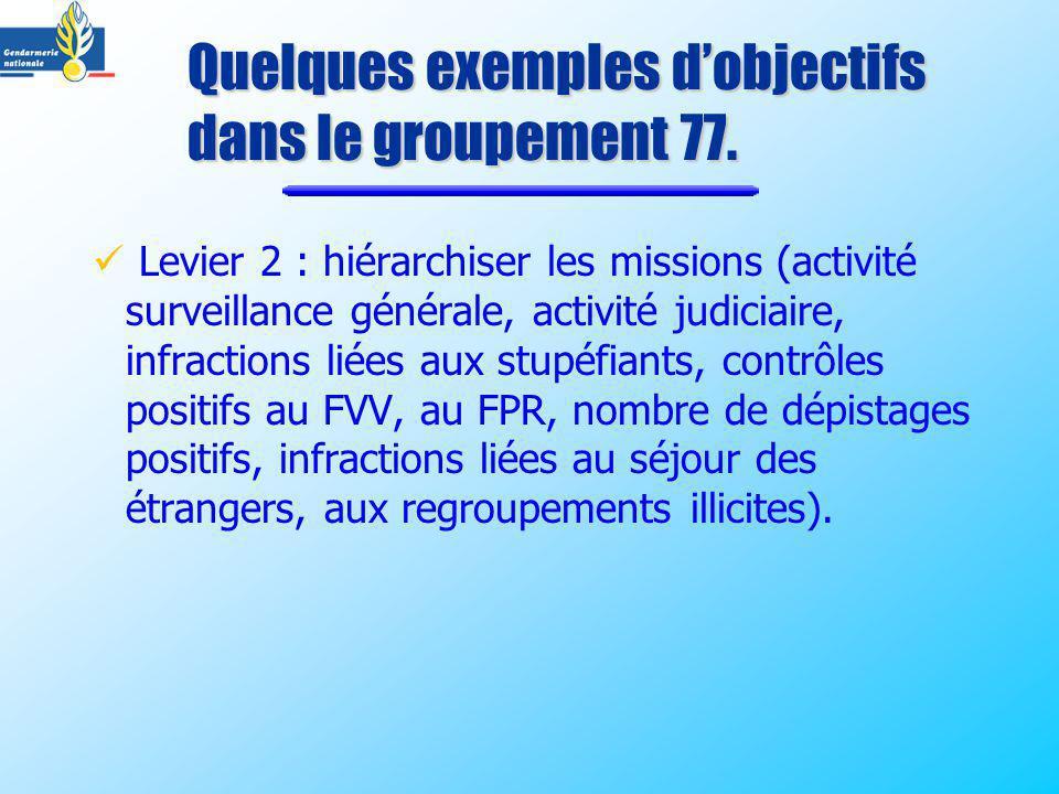 Levier 2 : hiérarchiser les missions (activité surveillance générale, activité judiciaire, infractions liées aux stupéfiants, contrôles positifs au FV