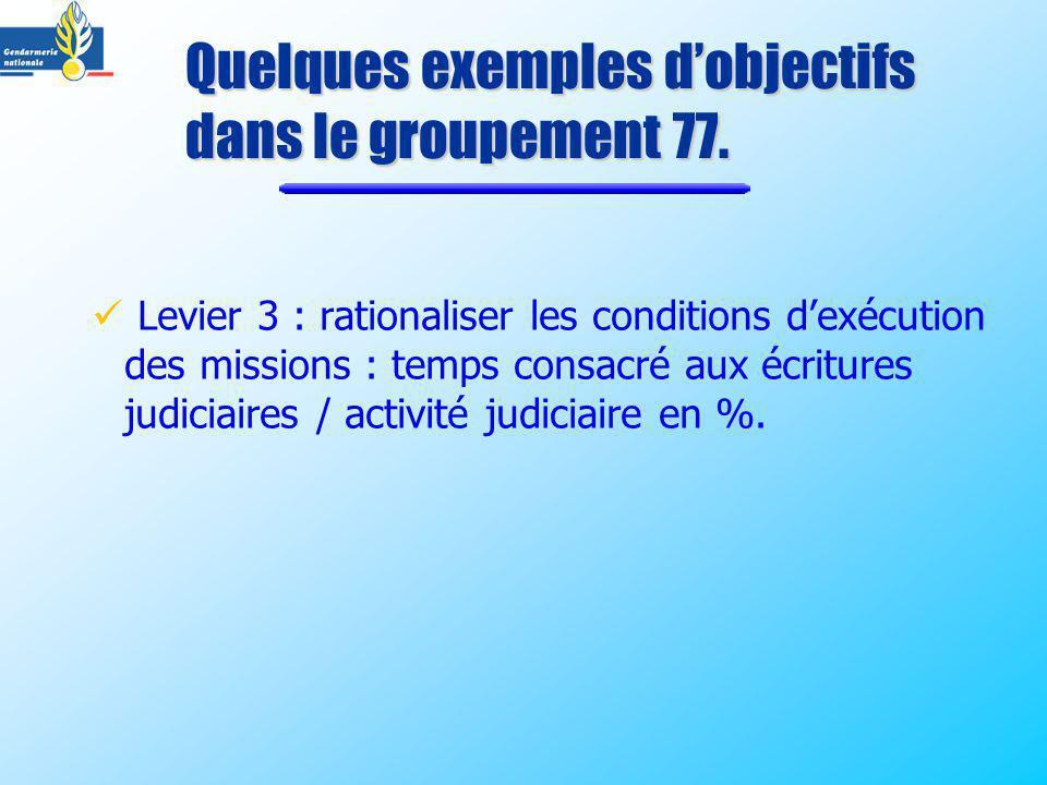 Levier 3 : rationaliser les conditions dexécution des missions : temps consacré aux écritures judiciaires / activité judiciaire en %. Quelques exemple