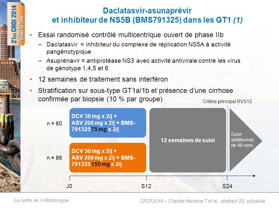 La Lettre de linfectiologue Daclatasvir-asunaprévir et inhibiteur de NS5B (BMS791325) dans les GT1 (2) Critère principal (RVS12) - cas observés CROI 2014 – D après Hawkins T et al., abstract 25, actualisé 1 DCV + ASV + 325 75 mgDCV + ASV + 325 150 mg 78/8081/8673/7977/8471/7777/84 Données manquantes en post-traitement à S12 DCV + ASV + 325 75 mgDCV + ASV + 325 150 mg 3 patients, ITTm RVS12 = 88,8 %2 patients, ITTm RVS12 = 89,5 %