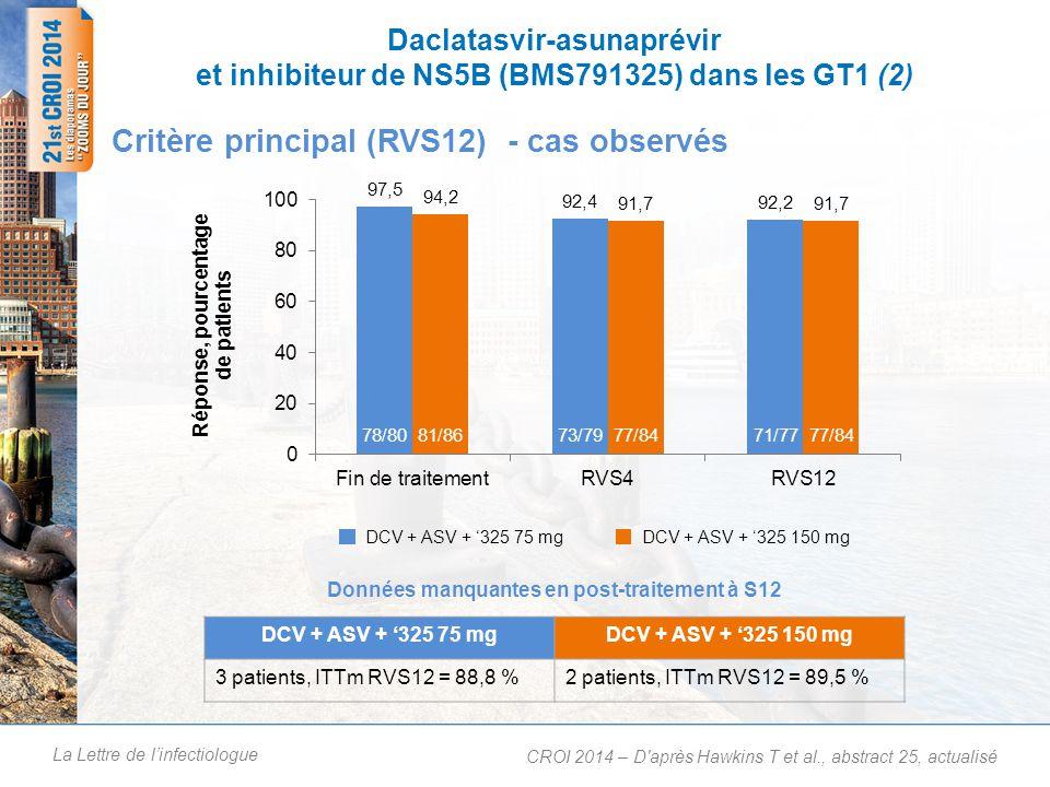 La Lettre de linfectiologue Daclatasvir-asunaprévir et inhibiteur de NS5B (BMS791325) dans les GT1 (3) Réponse au traitement (RVS12) dans les différents sous-groupes CROI 2014 – D après Hawkins T et al., abstract 25, actualisé 2 DCV + ASV + 325 75 mgDCV + ASV + 325 150 mg 8/85/763/6972/7759/6562/6812/1215/1623/2427/2848/5350/56