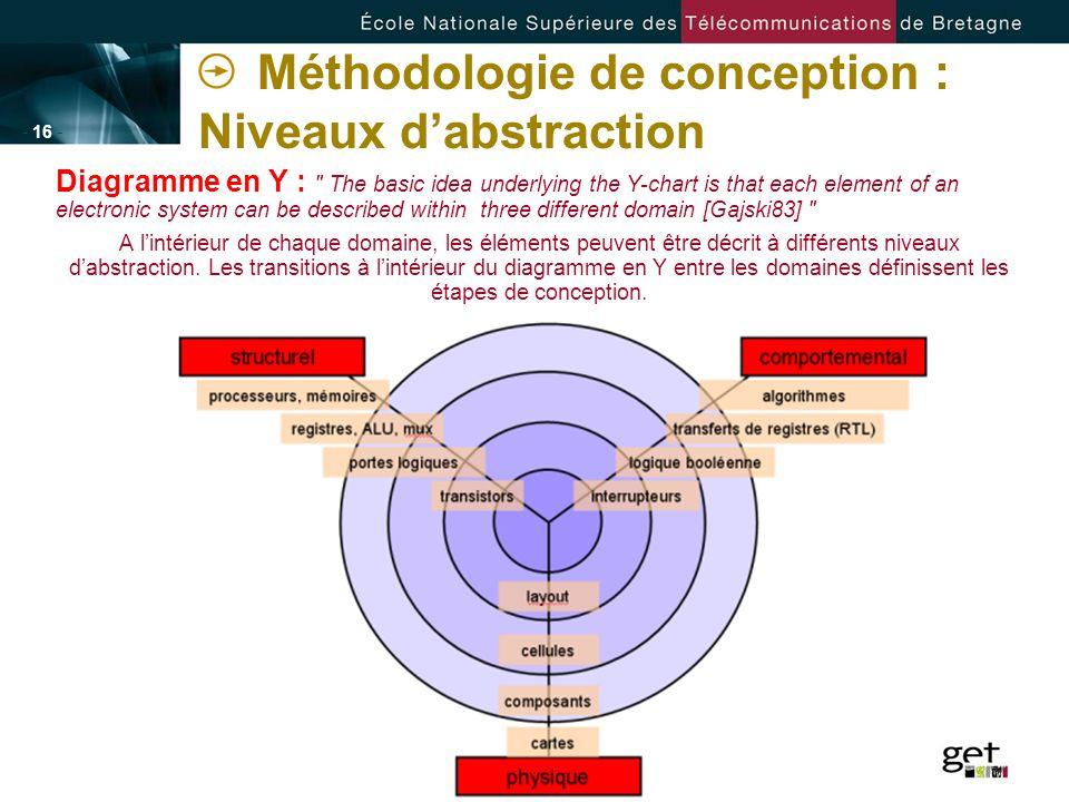 - 16 - Méthodologie de conception : Niveaux dabstraction Diagramme en Y :