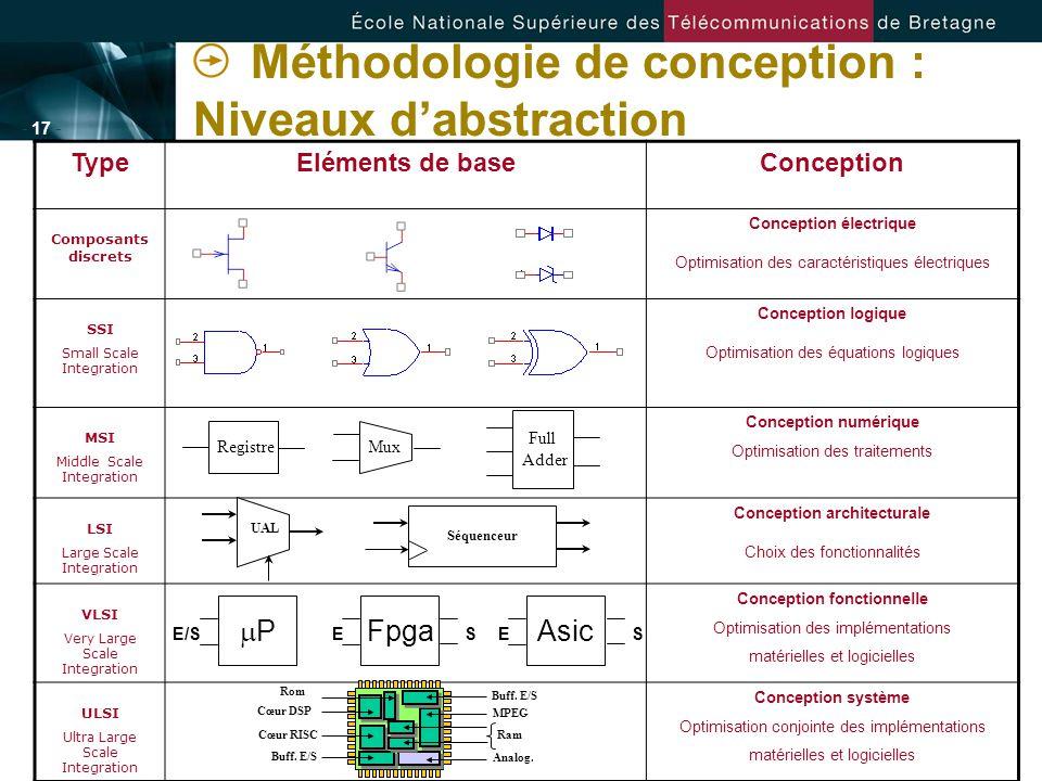 - 17 - Méthodologie de conception : Niveaux dabstraction TypeEléments de baseConception Composants discrets Conception électrique Optimisation des car