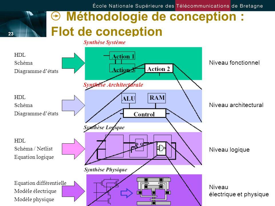 - 23 - Méthodologie de conception : Flot de conception Synthèse Architecturale Synthèse Système Niveau fonctionnel Niveau architectural Niveau logique