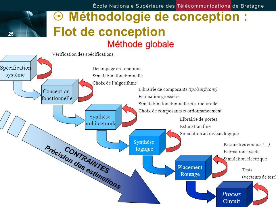 - 25 - Méthodologie de conception : Flot de conception Méthode globale Conception fonctionnelle Synthèse architecturale Spécification système Synthèse