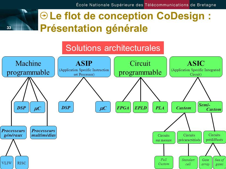- 33 - Le flot de conception CoDesign : Présentation générale Solutions architecturales Circuits précaractérisés Circuits prédiffusés Circuits sur mes