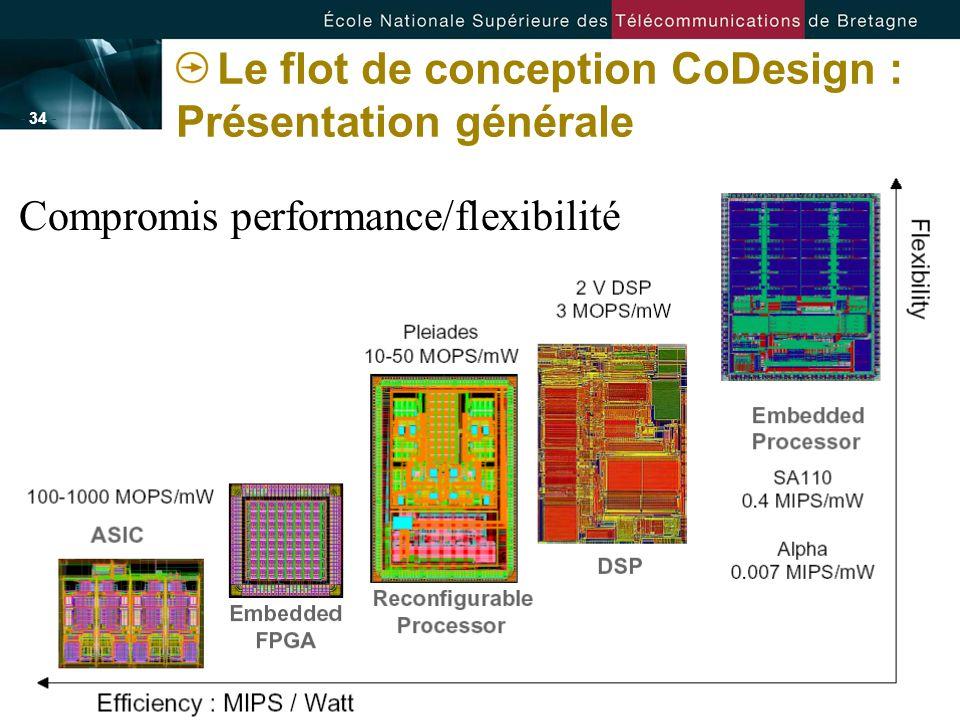 - 34 - Le flot de conception CoDesign : Présentation générale Compromis performance/flexibilité