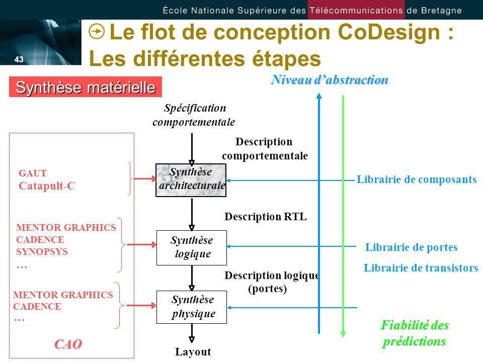 - 43 - Le flot de conception CoDesign : Les différentes étapes Synthèse matérielle comportementale Description Description RTL Description logique (po