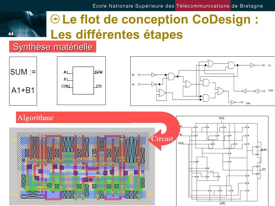 - 44 - Le flot de conception CoDesign : Les différentes étapes Synthèse matérielle SUM := A1+B1 Algorithme Circuit