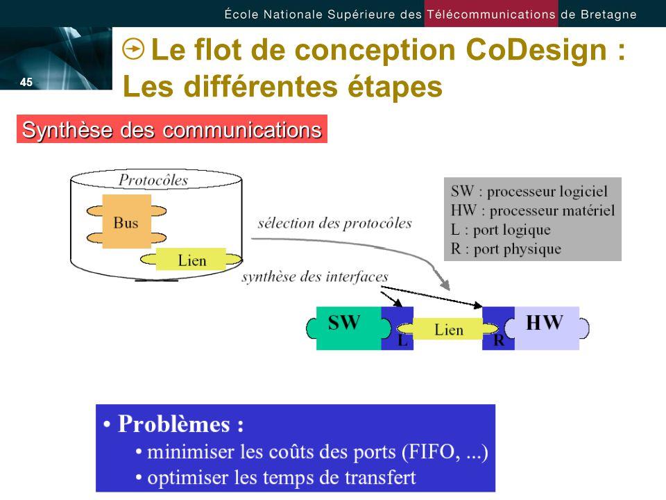 - 45 - Le flot de conception CoDesign : Les différentes étapes Synthèse des communications