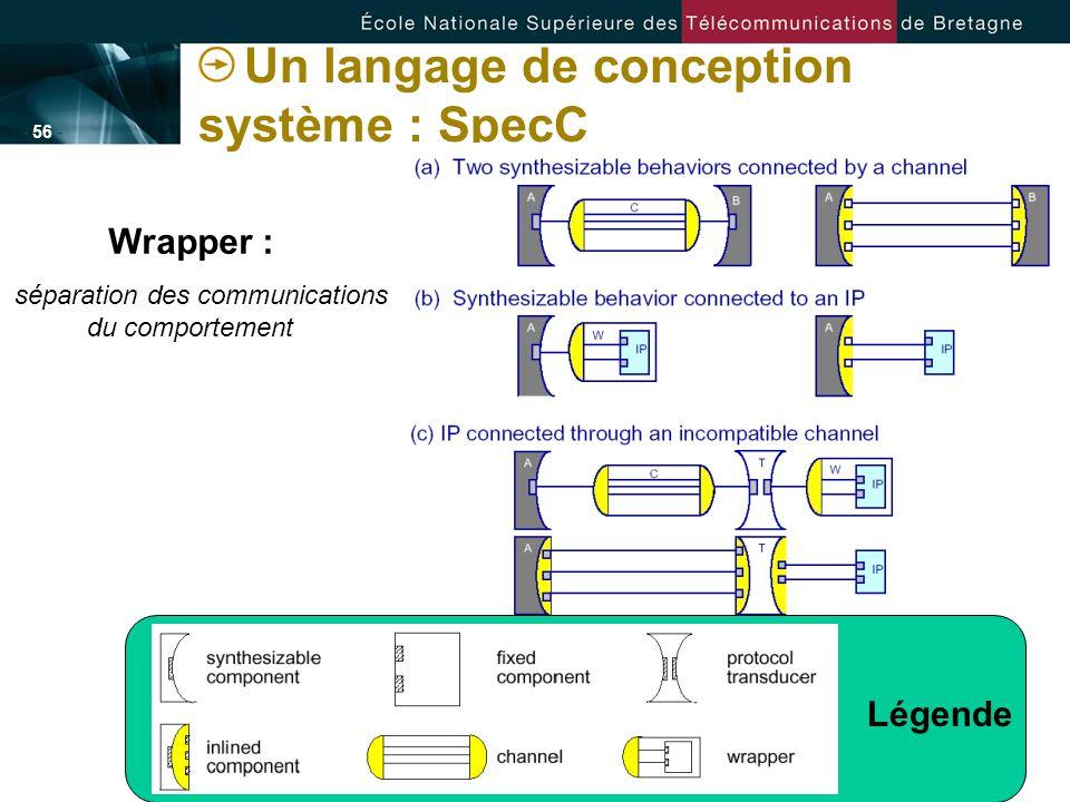 - 56 - Un langage de conception système : SpecC Légende Wrapper : séparation des communications du comportement
