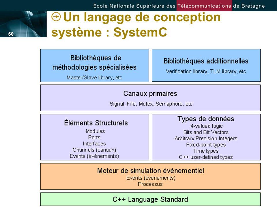 - 60 - Un langage de conception système : SystemC