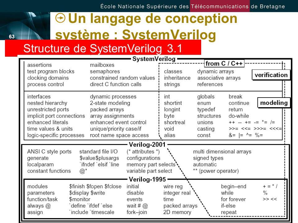 - 63 - Un langage de conception système : SystemVerilog Structure de SystemVerilog 3.1