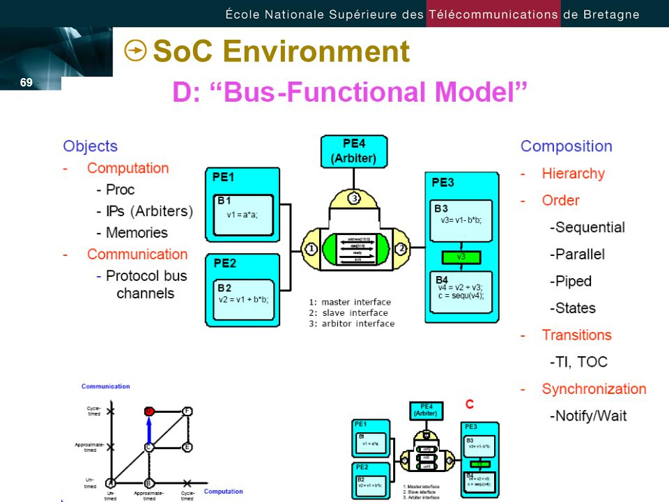 - 69 - SoC Environment