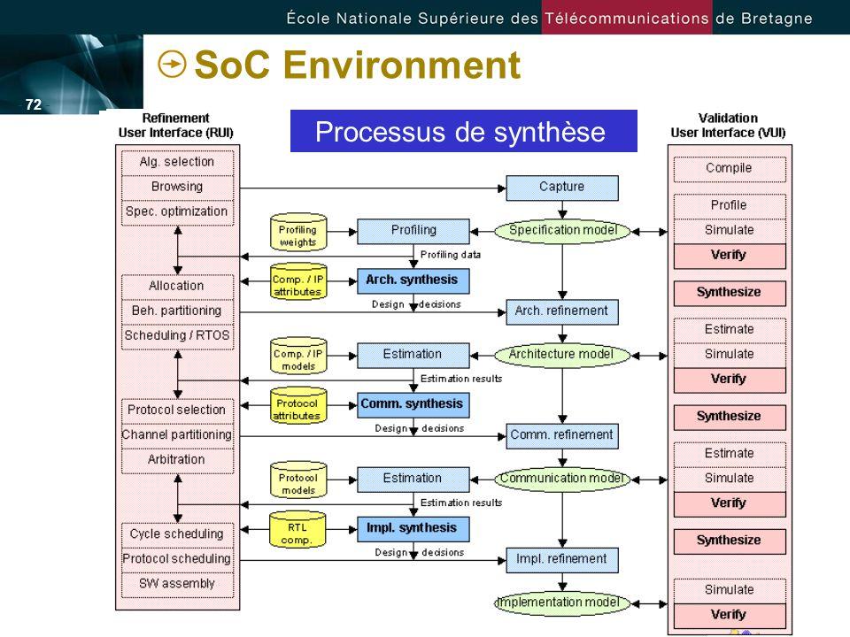 - 72 - SoC Environment Processus de modélisation Processus de raffinement Processus dexploration Processus de synthèse