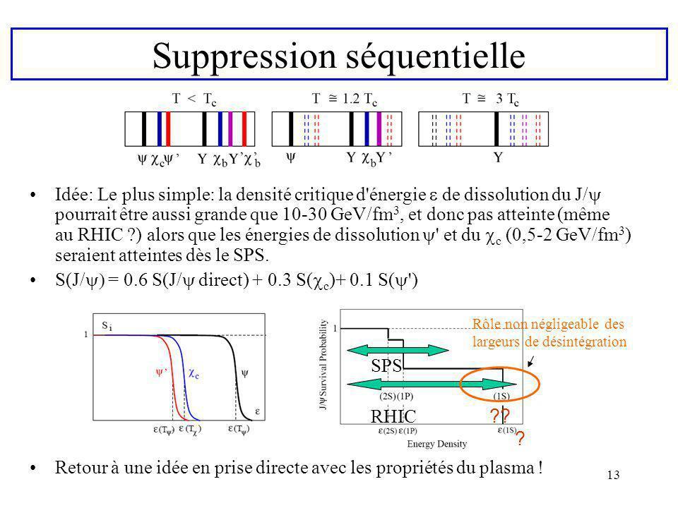 13 Suppression séquentielle Idée: Le plus simple: la densité critique d'énergie de dissolution du J/ pourrait être aussi grande que 10-30 GeV/fm 3, et