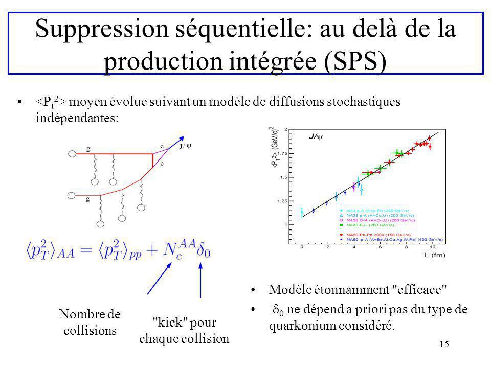 15 Suppression séquentielle: au delà de la production intégrée (SPS) Modèle étonnamment