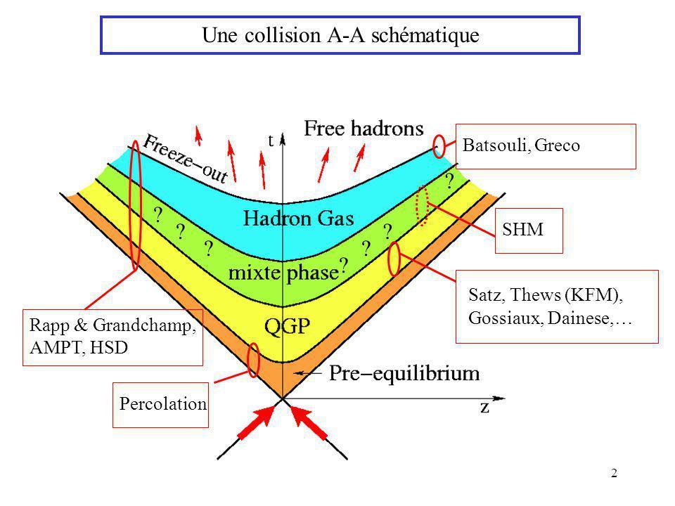 2 Une collision A-A schématique Satz, Thews (KFM), Gossiaux, Dainese,… SHM Batsouli, Greco Rapp & Grandchamp, AMPT, HSD ? ? ? ? ? ? ? Percolation