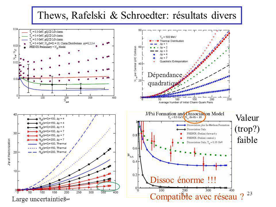 23 Thews, Rafelski & Schroedter: résultats divers Dépendance quadratique Large uncertainties Valeur (trop?) faible Dissoc énorme !!! Compatible avec r