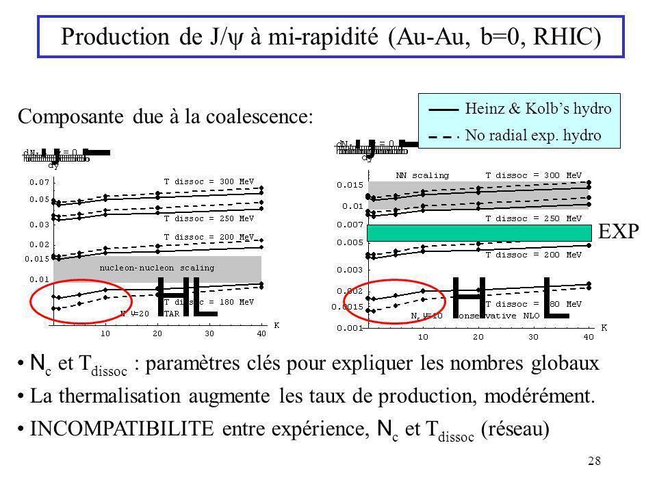 28 Production de J/ à mi-rapidité (Au-Au, b=0, RHIC) Composante due à la coalescence: Heinz & Kolbs hydro No radial exp. hydro N c et T dissoc : param