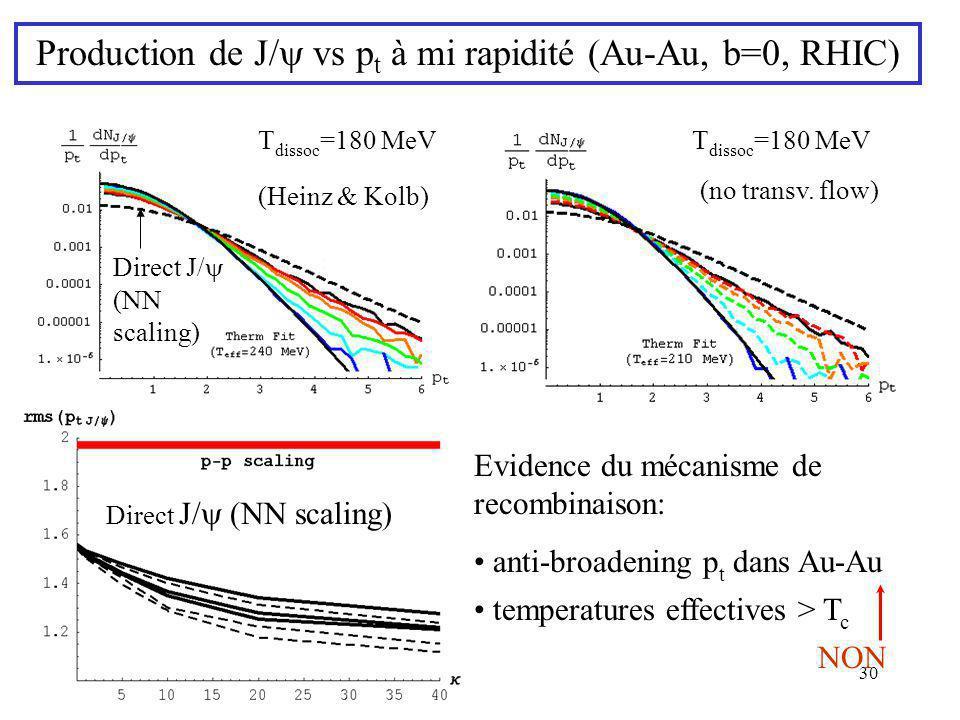 30 T dissoc =180 MeV (no transv. flow) (Heinz & Kolb) Direct J/ (NN scaling) Direct J/ scaling Evidence du mécanisme de recombinaison: anti-broadening