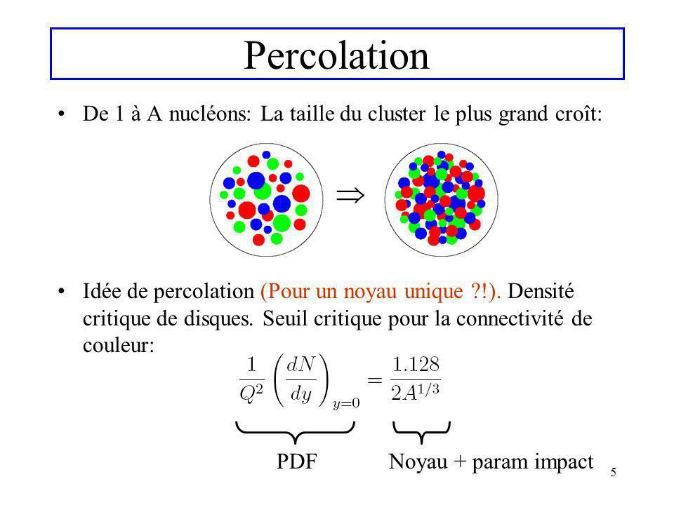 5 Percolation De 1 à A nucléons: La taille du cluster le plus grand croît: Idée de percolation (Pour un noyau unique ?!). Densité critique de disques.
