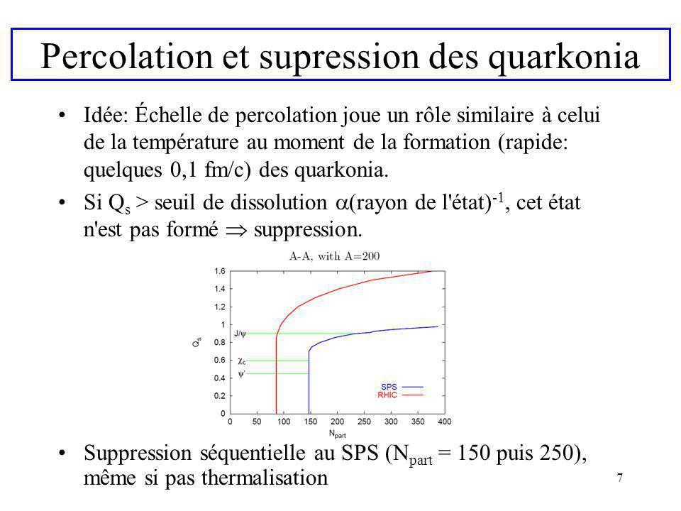 7 Percolation et supression des quarkonia Idée: Échelle de percolation joue un rôle similaire à celui de la température au moment de la formation (rap